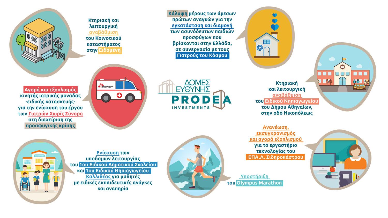 PRODEA_ΔομεςΟΛΕΣ1-01