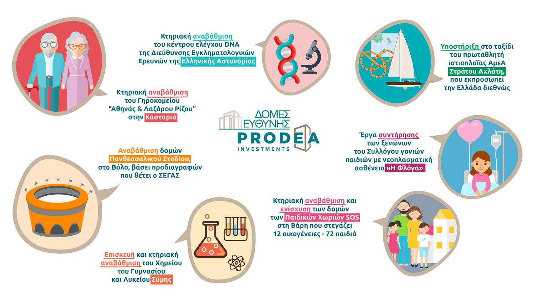 PRODEA_ΔομεςΟΛΕΣ2-01